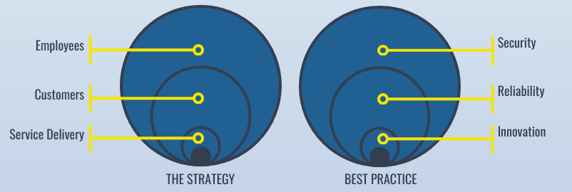 Strategy Vs Best Practice